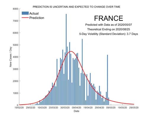20 05 09 predictive monitoring of covid 19 france
